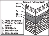 How to install stone veneer china marble for Exterior wall sheathing types